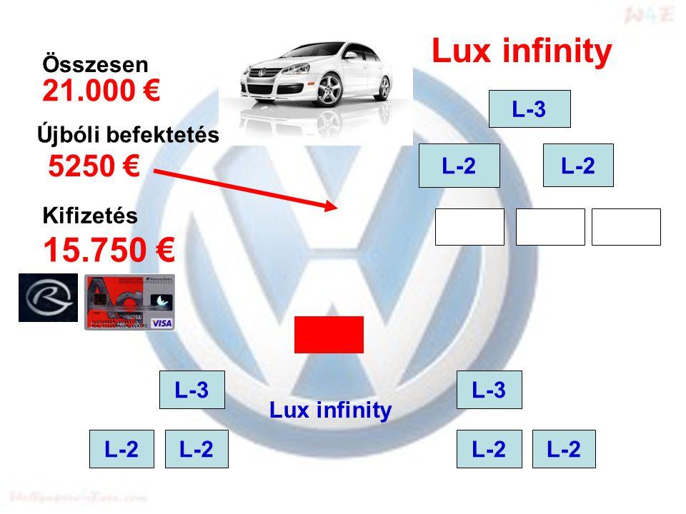 L-2 L-3 L-2 L-3 L-2 L-3 21.000 € 5250 € 15.750 € Összesen Újbóli befektetés Kifizetés Lux infinity