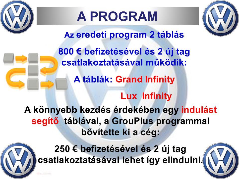 Az eredeti program 2 táblás 800 € befizetésével és 2 új tag csatlakoztatásával működik: A táblák: Grand Infinity Lux Infinity A könnyebb kezdés érdekében egy indulást segítő táblával, a GrouPlus programmal bővítette ki a cég: 250 € befizetésével és 2 új tag csatlakoztatásával lehet így elindulni.