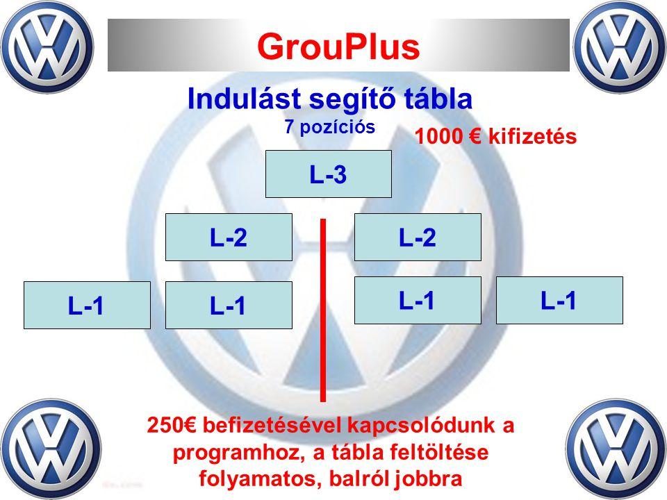 GrouPlus L-3 L-2 L-1 250€ befizetésével kapcsolódunk a programhoz, a tábla feltöltése folyamatos, balról jobbra 1000 € kifizetés Indulást segítő tábla 7 pozíciós