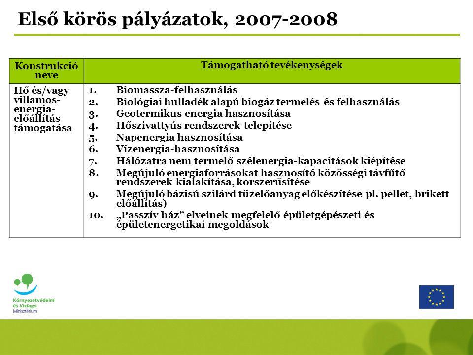 Konstrukció neve Támogatható tevékenységek Hő és/vagy villamos- energia- előállítás támogatása 1.Biomassza-felhasználás 2.Biológiai hulladék alapú biogáz termelés és felhasználás 3.Geotermikus energia hasznosítása 4.Hőszivattyús rendszerek telepítése 5.Napenergia hasznosítása 6.Vízenergia-hasznosítása 7.Hálózatra nem termelő szélenergia-kapacitások kiépítése 8.Megújuló energiaforrásokat hasznosító közösségi távfűtő rendszerek kialakítása, korszerűsítése 9.Megújuló bázisú szilárd tüzelőanyag előkészítése pl.