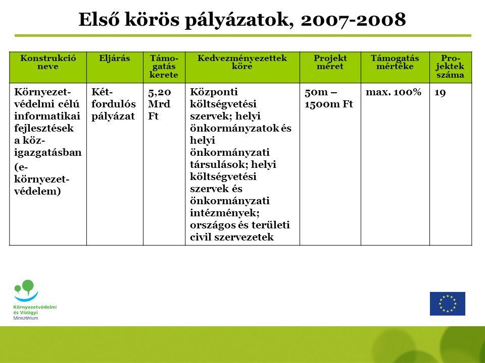 Konstrukció neve EljárásTámo- gatás kerete Kedvezményezettek köre Projekt méret Támogatás mértéke Pro- jektek száma Környezet- védelmi célú informatikai fejlesztések a köz- igazgatásban (e- környezet- védelem) Két- fordulós pályázat 5,20 Mrd Ft Központi költségvetési szervek; helyi önkormányzatok és helyi önkormányzati társulások; helyi költségvetési szervek és önkormányzati intézmények; országos és területi civil szervezetek 50m – 1500m Ft max.