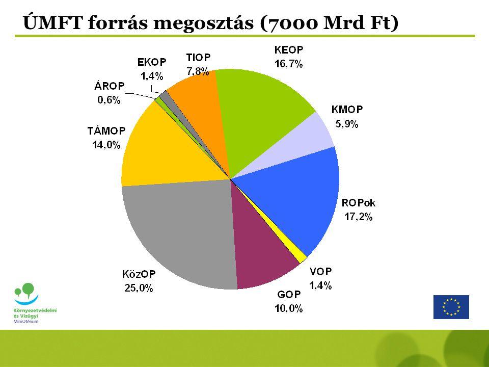 ÚMFT forrás megosztás (7000 Mrd Ft)