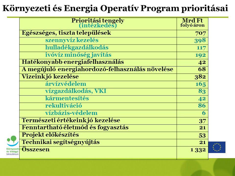 Környezeti és Energia Operatív Program prioritásai Prioritási tengely (intézkedés) Mrd Ft folyó áron Egészséges, tiszta települések707 szennyvíz kezelés398 hulladékgazdálkodás117 ivóvíz minőség javítás192 Hatékonyabb energiafelhasználás42 A megújuló energiahordozó-felhasználás növelése68 Vizeink jó kezelése382 árvízvédelem165 vízgazdálkodás, VKI83 kármentesítés42 rekultiváció86 vízbázis-védelem6 Természeti értékeink jó kezelése37 Fenntartható életmód és fogyasztás21 Projekt előkészítés53 Technikai segítségnyújtás21 Összesen1 332