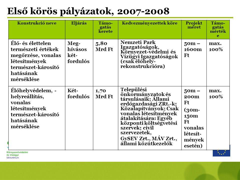Konstrukció neveEljárásTámo- gatás kerete Kedvezményezettek köreProjekt méret Támo- gatás mérték e Élő- és élettelen természeti értékek megőrzése, vonalas létesítmények természet-károsító hatásának mérséklése Meg- hívásos két- fordulós 5,80 Mrd Ft Nemzeti Park Igazgatóságok, Környezet-védelmi és Vízügyi Igazgatóságok (csak élőhely- rekonstrukcióra) 50m – 1600m Ft max.