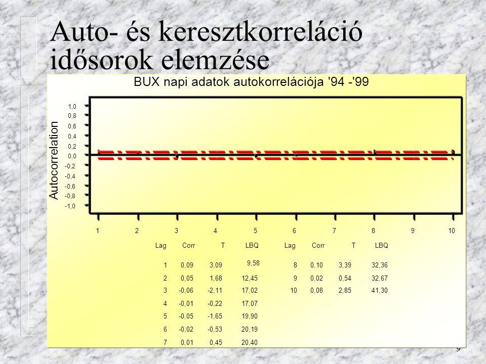 9 Auto- és keresztkorreláció idősorok elemzése 12345678910 -1,0 -0,8 -0,6 -0,4 -0,2 0,0 0,2 0,4 0,6 0,8 1,0 Autocorrelation 1 2 3 4 5 6 7 8 9 10 0,09