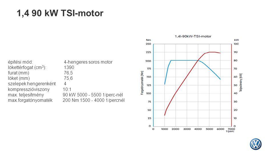 1,4 90 kW TSI-motor építési mód: 4-hengeres soros motor lökettérfogat (cm 3 ): 1390 furat (mm) 76,5 löket (mm) 75,6 szelepek hengerenként 4 kompresszi