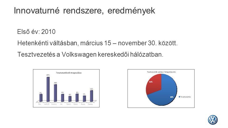 Innovaturné rendszere, eredmények Első év: 2010 Hetenkénti váltásban, március 15 – november 30. között. Tesztvezetés a Volkswagen kereskedői hálózatba