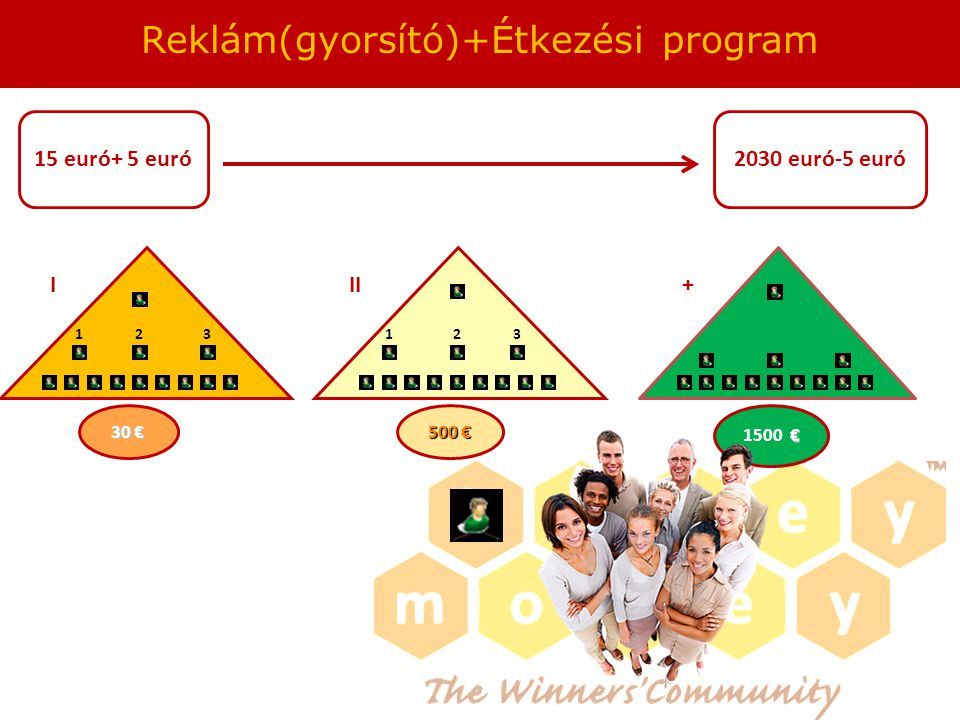 321321 30 € 500 € Reklám(gyorsító)+Étkezési program € 1500 € III+ 15 euró+ 5 euró2030 euró-5 euró