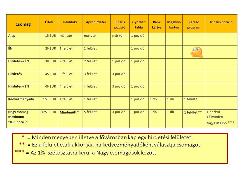 Csomag ÉrtékInfóblokkApróhirdetés Bináris pozíció Gyorsító tábla Bank kártya Meghívó kártya Kereső program Trinális pozíció Alap15 EURmár van 1 pozíció ÉN20 EUR1 felület 1 pozíció Hirdetés + ÉN30 EUR2 felület 1 pozíció Hirdetés45 EUR3 felület 3 pozíció Hirdetés + ÉN60 EUR4 felület 3 pozíció1 pozíció Kedvezményadó150 EUR1 felület 1 pozíció1 db 1 felület Nagy csomag Maximum : 1080 pozíció 1250 EUR Mindenütt * 5 felület3 pozíció1 pozíció1 db 1 felület ** 1 pozíció 1%minden fogyasztásból *** * = Minden megyében illetve a fővárosban kap egy hirdetési felületet.