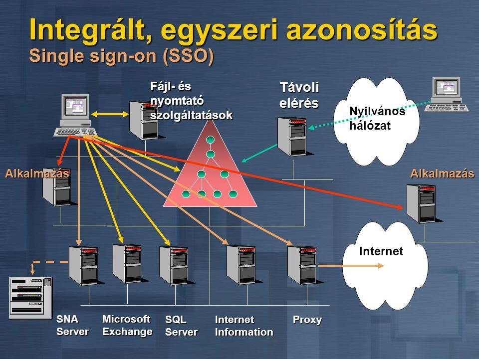 Fájl- és nyomtató szolgáltatások MicrosoftExchange SQL Server Távoli elérés Nyilvános hálózat Alkalmazás SNA Server Integrált, egyszeri azonosítás Single sign-on (SSO) Internet Information Proxy Internet Alkalmazás
