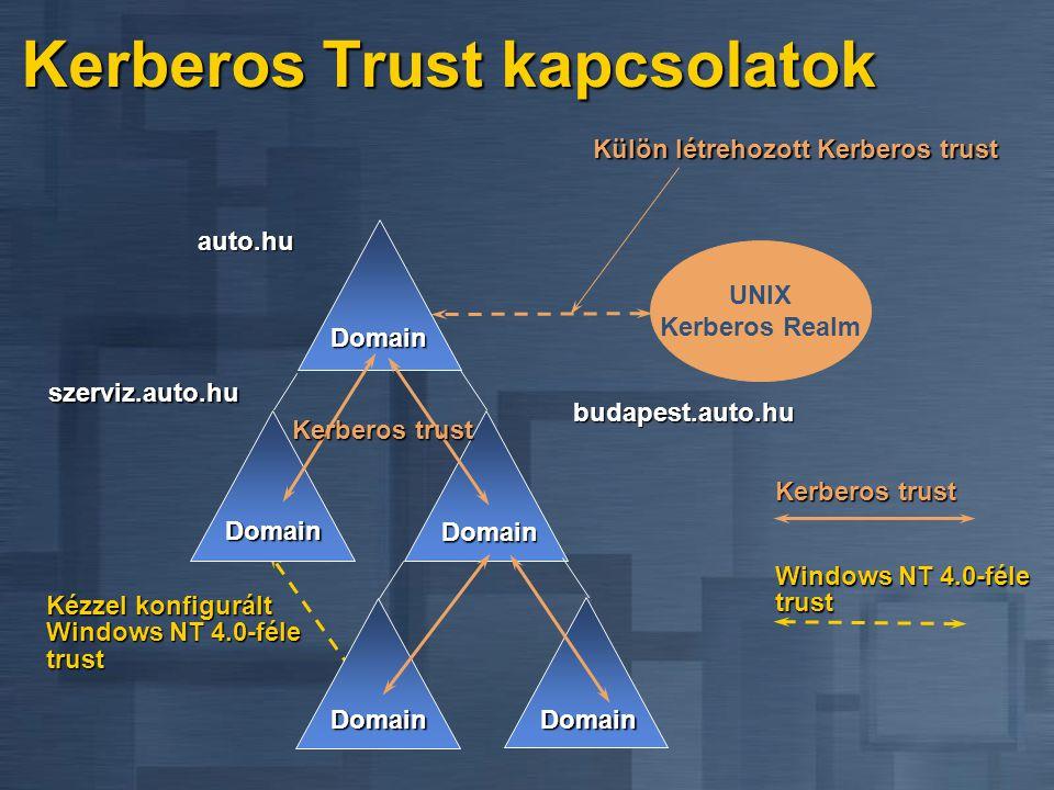 Kerberos Trust kapcsolatok UNIX Kerberos Realm Külön létrehozott Kerberos trust Kézzel konfigurált Windows NT 4.0-féle trust Windows NT 4.0-féle trust Domain Domain Domain DomainDomain auto.hu szerviz.auto.hu budapest.auto.hu Kerberos trust