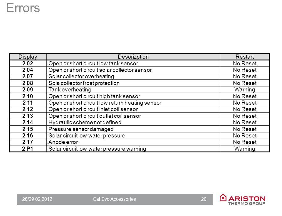 28/29 02 2012Gal Evo Accessories 20 Errors DisplayDescrizptionRestart 2 02Open or short circuit low tank sensorNo Reset 2 04Open or short circuit sola