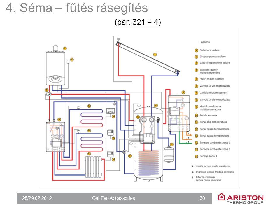 28/29 02 2012Gal Evo Accessories 30 4. Séma – fűtés rásegítés (par. 321 = 4)