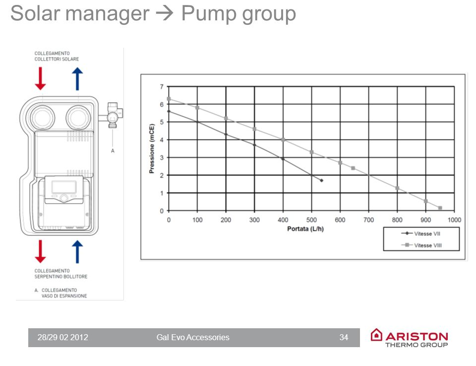 28/29 02 2012Gal Evo Accessories 34 Solar manager  Pump group