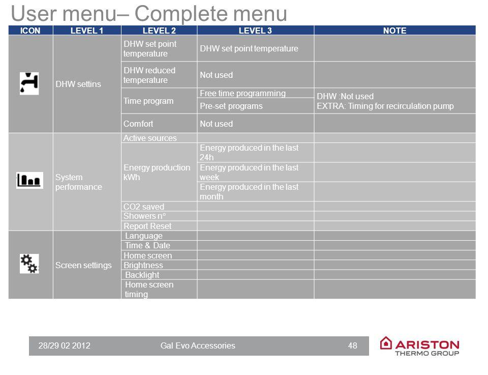 28/29 02 2012Gal Evo Accessories 48 User menu– Complete menu ICONLEVEL 1LEVEL 2LEVEL 3NOTE DHW settins DHW set point temperature DHW reduced temperatu