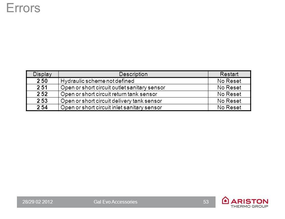 28/29 02 2012Gal Evo Accessories 53 Errors DisplayDescriptionRestart 2 50Hydraulic scheme not definedNo Reset 2 51Open or short circuit outlet sanitar