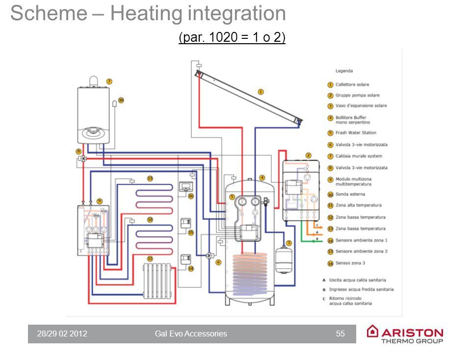 28/29 02 2012Gal Evo Accessories 55 Scheme – Heating integration (par. 1020 = 1 o 2)