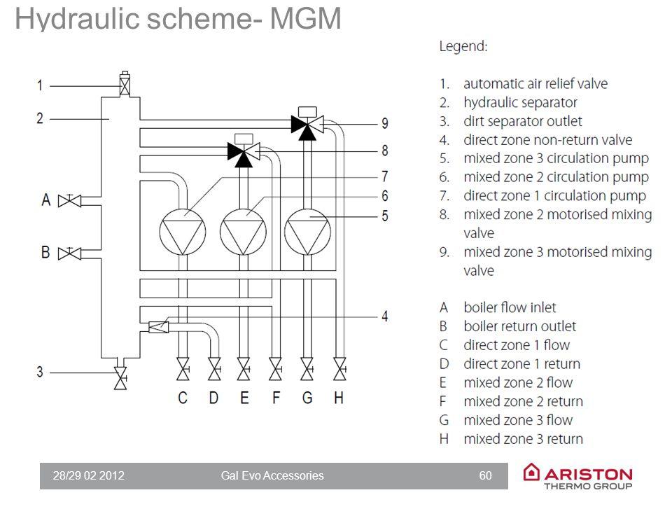 28/29 02 2012Gal Evo Accessories 60 Hydraulic scheme- MGM