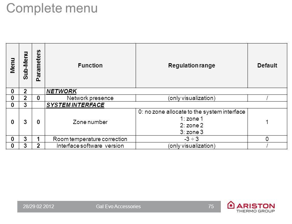 28/29 02 2012Gal Evo Accessories 75 Complete menu Menu Sub-Menu Parameters FunctionRegulation rangeDefault 02NETWORK 020Network presence(only visualiz