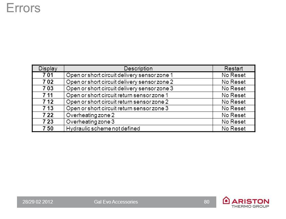 28/29 02 2012Gal Evo Accessories 80 Errors DisplayDescriptionRestart 7 01Open or short circuit delivery sensor zone 1No Reset 7 02Open or short circui