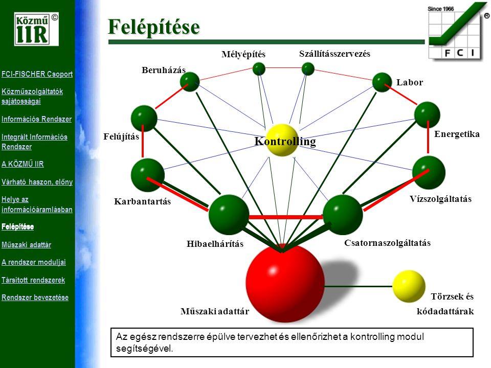 FCI-FISCHER Csoport Közműszolgáltatók sajátosságai Információs Rendszer Integrált Információs Rendszer A KÖZMŰ IIR Várható haszon, előny Helye az információáramlásban Felépítése Műszaki adattár A rendszer moduljai Társított rendszerek Rendszer bevezetése Vállalatvezetés (döntéshozatal) Tervezés, kontrolling és információs modul Integrált információs rendszer A tevékenységekkel kapcsolatos minden objektív információt rögzít a rendszer, és minden szükséges adatbázisban egyszerre megjeleníti vagy módosítja azt.