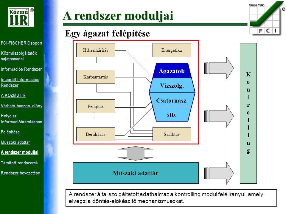 FCI-FISCHER Csoport Közműszolgáltatók sajátosságai Információs Rendszer Integrált Információs Rendszer A KÖZMŰ IIR Várható haszon, előny Helye az információáramlásban Felépítése Műszaki adattár A rendszer moduljai Társított rendszerek Rendszer bevezetése Tevékenységorientált modulok A modulok közül kiemelhetők a tevékenységi kört felölelő információs rendszerek - ágazatok, melyek támogatását ellátja a többi modul.
