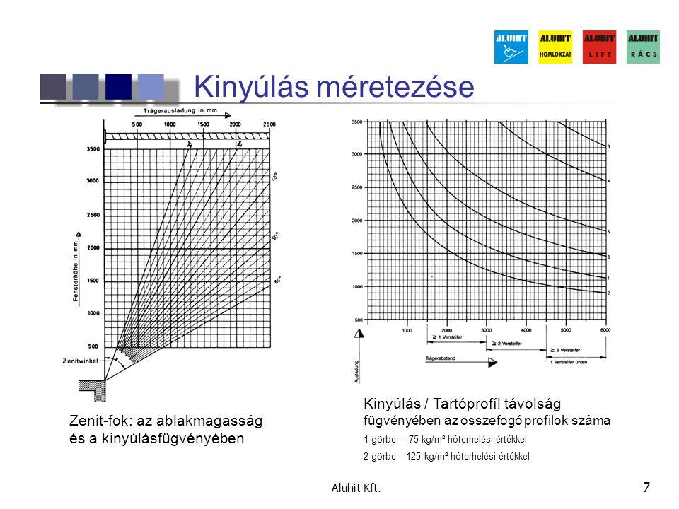 Aluhit Kft. 7 Kinyúlás méretezése Zenit-fok: az ablakmagasság és a kinyúlásfügvényében Kinyúlás / Tartóprofíl távolság fügvényében az összefogó profil