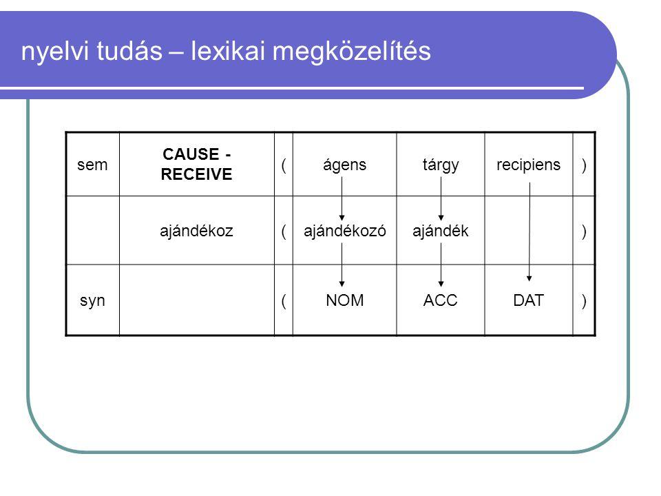 nyelvi tudás – lexikai megközelítés sem CAUSE - RECEIVE (ágenstárgyrecipiens) ajándékoz(ajándékozóajándék) syn(NOMACCDAT)