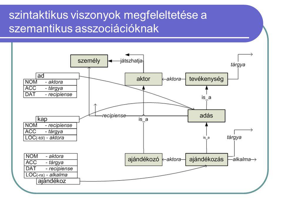szintaktikus viszonyok megfeleltetése a szemantikus asszociációknak