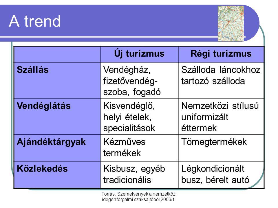 Forrás: Szemelvények a nemzetközi idegenforgalmi szaksajtóból,2006/1.