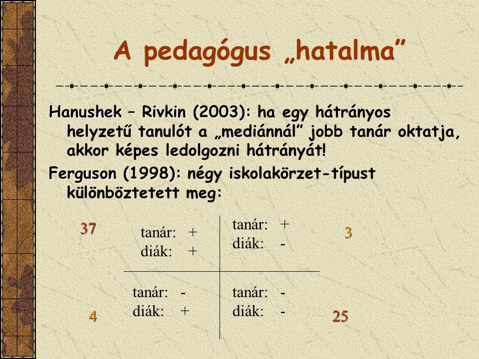 """A pedagógus """"hatalma Hanushek – Rivkin (2003): Hanushek – Rivkin (2003): ha egy hátrányos helyzetű tanulót a """"mediánnál jobb tanár oktatja, akkor képes ledolgozni hátrányát."""