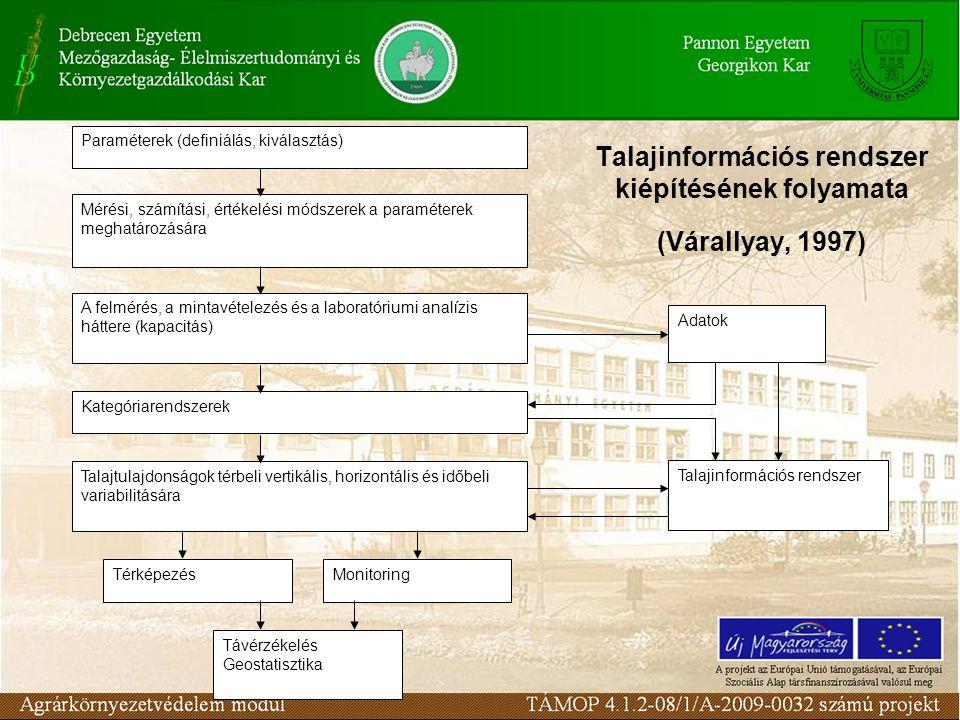 Talajinformációs rendszer kiépítésének folyamata (Várallyay, 1997) Paraméterek (definiálás, kiválasztás) Mérési, számítási, értékelési módszerek a par