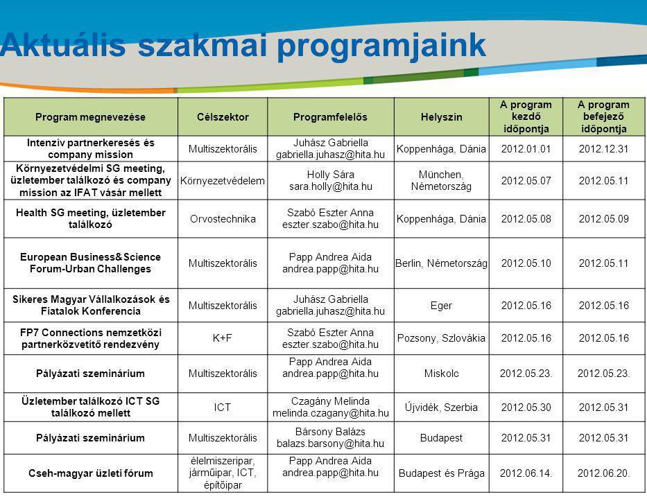 Title of the presentation | Date |‹#› Aktuális szakmai programjaink Program megnevezéseCélszektorProgramfelelősHelyszín A program kezdő időpontja A program befejező időpontja Intenzív partnerkeresés és company mission Multiszektorális Juhász Gabriella gabriella.juhasz@hita.hu Koppenhága, Dánia2012.01.012012.12.31 Környezetvédelmi SG meeting, üzletember találkozó és company mission az IFAT vásár mellett Környezetvédelem Holly Sára sara.holly@hita.hu München, Németország 2012.05.072012.05.11 Health SG meeting, üzletember találkozó Orvostechnika Szabó Eszter Anna eszter.szabo@hita.hu Koppenhága, Dánia2012.05.082012.05.09 European Business&Science Forum-Urban Challenges Multiszektorális Papp Andrea Aida andrea.papp@hita.hu Berlin, Németország2012.05.102012.05.11 Sikeres Magyar Vállalkozások és Fiatalok Konferencia Multiszektorális Juhász Gabriella gabriella.juhasz@hita.hu Eger2012.05.16 FP7 Connections nemzetközi partnerközvetítő rendezvény K+F Szabó Eszter Anna eszter.szabo@hita.hu Pozsony, Szlovákia2012.05.16 Pályázati szemináriumMultiszektorális Papp Andrea Aida andrea.papp@hita.huMiskolc2012.05.23.