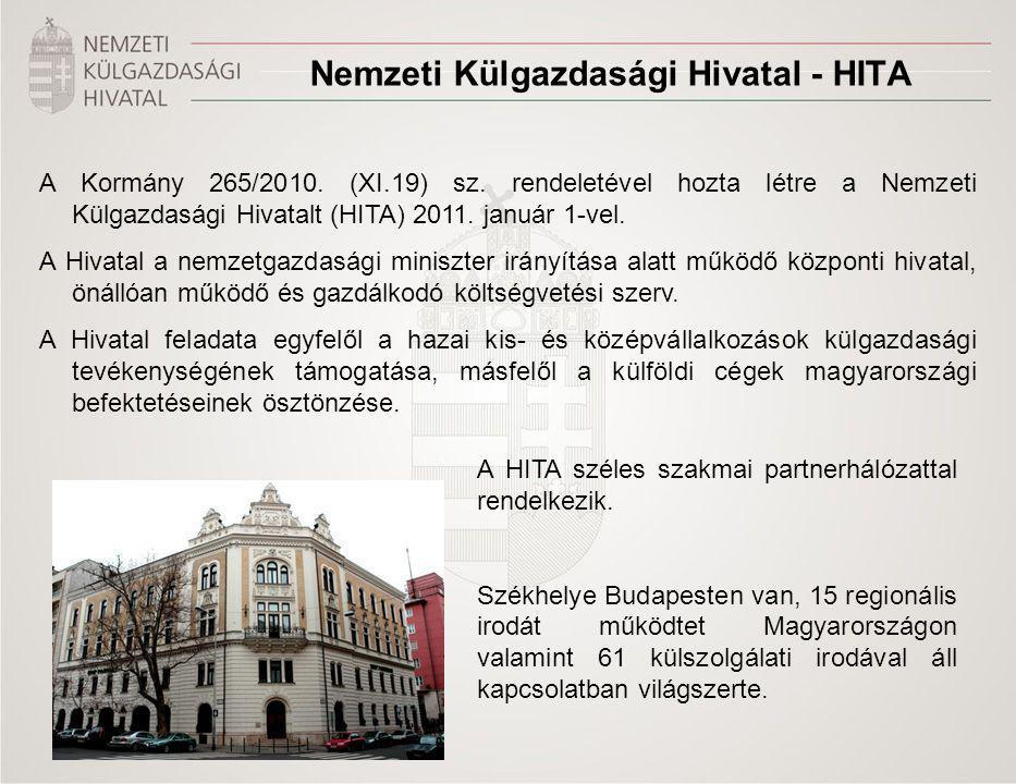 Title of the presentation | Date |‹#› Nemzeti Külgazdasági Hivatal - HITA A Kormány 265/2010. (XI.19) sz. rendeletével hozta létre a Nemzeti Külgazdas