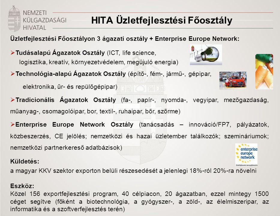 Title of the presentation | Date |‹#› HITA Üzletfejlesztési Főosztály Üzletfejlesztési Főosztályon 3 ágazati osztály + Enterprise Europe Network:  Tudásalapú Ágazatok Osztály (ICT, life science, logisztika, kreatív, környezetvédelem, megújuló energia)  Technológia-alapú Ágazatok Osztály (építő-, fém-, jármű-, gépipar, elektronika, űr- és repülőgépipar)  Tradicionális Ágazatok Osztály (fa-, papír-, nyomda-, vegyipar, mezőgazdaság, műanyag-, csomagolóipar, bor, textil-, ruhaipar, bőr, szőrme)  Enterprise Europe Network Osztály (tanácsadás – innováció/FP7, pályázatok, közbeszerzés, CE jelölés; nemzetközi és hazai üzletember találkozók; szemináriumok; nemzetközi partnerkereső adatbázisok) Küldetés: a magyar KKV szektor exporton belüli részesedését a jelenlegi 18%-ról 20%-ra növelni Eszköz: Közel 156 exportfejlesztési program, 40 célpiacon, 20 ágazatban, ezzel mintegy 1500 céget segítve (főként a biotechnológia, a gyógyszer-, a zöld-, az élelmiszeripar, az informatika és a szoftverfejlesztés terén)
