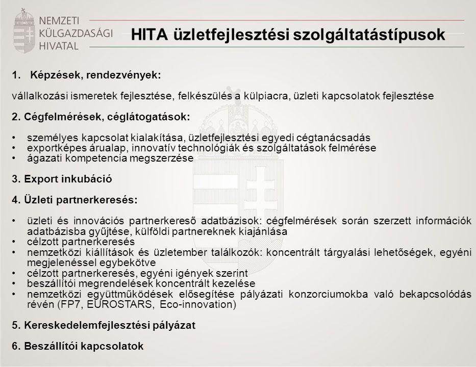 Title of the presentation | Date |‹#› HITA üzletfejlesztési szolgáltatástípusok 1.Képzések, rendezvények: vállalkozási ismeretek fejlesztése, felkészülés a külpiacra, üzleti kapcsolatok fejlesztése 2.