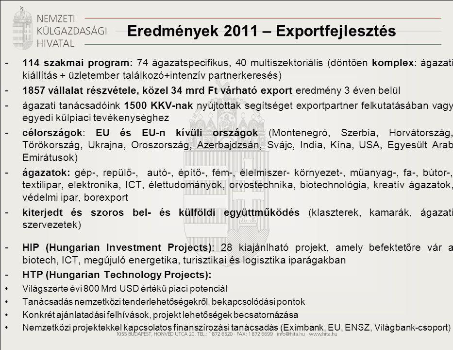 Eredmények 2011 – Exportfejlesztés -114 szakmai program: 74 ágazatspecifikus, 40 multiszektoriális (döntően komplex: ágazati kiállítás + üzletember találkozó+intenzív partnerkeresés) -1857 vállalat részvétele, közel 34 mrd Ft várható export eredmény 3 éven belül -ágazati tanácsadóink 1500 KKV-nak nyújtottak segítséget exportpartner felkutatásában vagy egyedi külpiaci tevékenységhez -célországok: EU és EU-n kívüli országok (Montenegró, Szerbia, Horvátország, Törökország, Ukrajna, Oroszország, Azerbajdzsán, Svájc, India, Kína, USA, Egyesült Arab Emirátusok) -ágazatok: gép-, repülő-, autó-, építő-, fém-, élelmiszer- környezet-, műanyag-, fa-, bútor-, textilipar, elektronika, ICT, élettudományok, orvostechnika, biotechnológia, kreatív ágazatok, védelmi ipar, borexport -kiterjedt és szoros bel- és külföldi együttműködés (klaszterek, kamarák, ágazati szervezetek) -HIP (Hungarian Investment Projects): 28 kiajánlható projekt, amely befektetőre vár a biotech, ICT, megújuló energetika, turisztikai és logisztika iparágakban -HTP (Hungarian Technology Projects): •Világszerte évi 800 Mrd USD értékű piaci potenciál •Tanácsadás nemzetközi tenderlehetőségekről, bekapcsolódási pontok •Konkrét ajánlatadási felhívások, projekt lehetőségek becsatornázása •Nemzetközi projektekkel kapcsolatos finanszírozási tanácsadás (Eximbank, EU, ENSZ, Világbank-csoport)