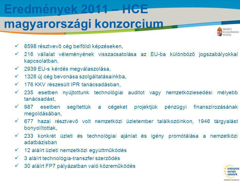 Title of the presentation | Date |‹#› Eredmények 2011 – HCE magyarországi konzorcium  8598 résztvevő cég belföldi képzéseken,  216 vállalat véleményének visszacsatolása az EU-ba különböző jogszabályokkal kapcsolatban,  2939 EU-s kérdés megválaszolása,  1326 új cég bevonása szolgáltatásainkba,  176 KKV részesült IPR tanácsadásban,  235 esetben nyújtottunk technológiai auditot vagy nemzetköziesedési mélyebb tanácsadást,  987 esetben segítettük a cégeket projektjük pénzügyi finanszírozásának megoldásában,  677 hazai résztvevő volt nemzetközi üzletember találkozóinkon, 1946 tárgyalást bonyolítottak,  233 konkrét üzleti és technológiai ajánlat és igény promótálása a nemzetközi adatbázisban  12 aláírt üzleti nemzetközi együttműködés  3 aláírt technológia-transzfer szerződés  30 aláírt FP7 pályázatban való közreműködés