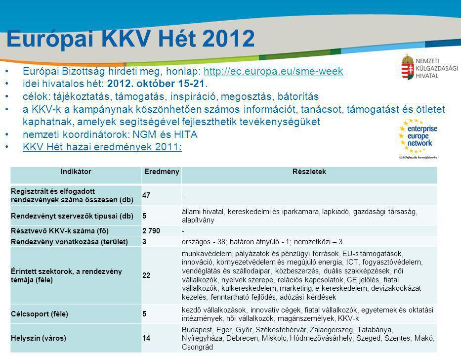 Title of the presentation | Date |‹#› Európai KKV Hét 2012 •Európai Bizottság hirdeti meg, honlap: http://ec.europa.eu/sme-weekhttp://ec.europa.eu/sme