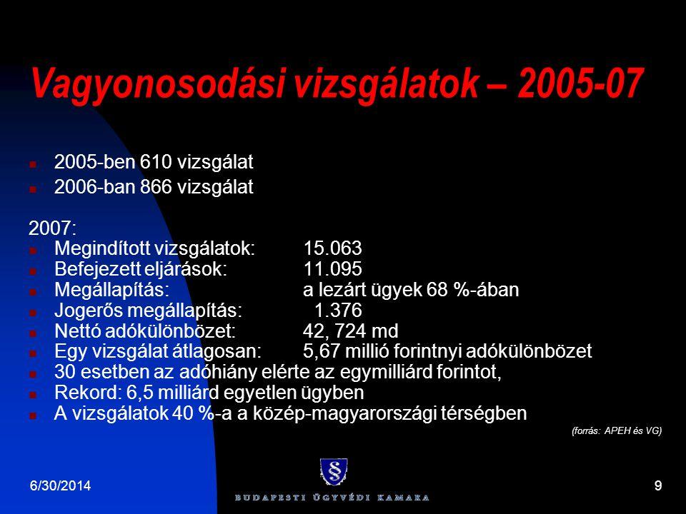 Vagyonosodási vizsgálatok – 2005-07  2005-ben 610 vizsgálat  2006-ban 866 vizsgálat 2007:  Megindított vizsgálatok: 15.063  Befejezett eljárások:11.095  Megállapítás: a lezárt ügyek 68 %-ában  Jogerős megállapítás: 1.376  Nettó adókülönbözet: 42, 724 md  Egy vizsgálat átlagosan: 5,67 millió forintnyi adókülönbözet  30 esetben az adóhiány elérte az egymilliárd forintot,  Rekord: 6,5 milliárd egyetlen ügyben  A vizsgálatok 40 %-a a közép-magyarországi térségben (forrás: APEH és VG) 6/30/20149