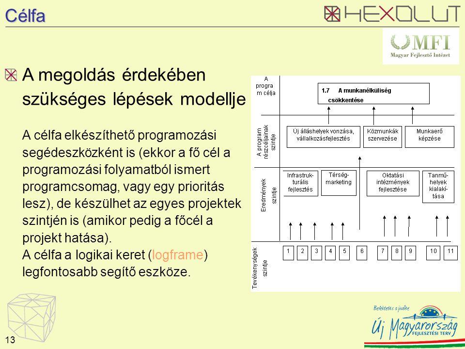 Célfa A megoldás érdekében szükséges lépések modellje A célfa elkészíthető programozási segédeszközként is (ekkor a fő cél a programozási folyamatból ismert programcsomag, vagy egy prioritás lesz), de készülhet az egyes projektek szintjén is (amikor pedig a főcél a projekt hatása).