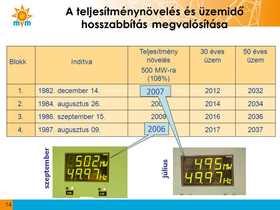 14 A teljesítménynövelés és üzemidő hosszabbítás megvalósítása BlokkIndítva Teljesítmény növelés 500 MW-ra (108%) 30 éves üzem 50 éves üzem 1.1982. de