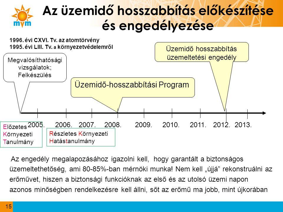 Az üzemidő hosszabbítás előkészítése és engedélyezése Üzemidő hosszabbítás üzemeltetési engedély Üzemidő-hosszabbítási Program Megvalósíthatósági vizs