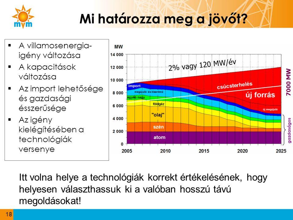 Mi határozza meg a jövőt?  A villamosenergia- igény változása  A kapacitások változása  Az import lehetősége és gazdasági ésszerűsége  Az igény ki