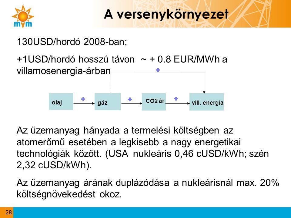 A versenykörnyezet olaj CO2 ár gáz vill. energia 130USD/hordó 2008-ban; +1USD/hordó hosszú távon ~ + 0.8 EUR/MWh a villamosenergia-árban 28 Az üzemany