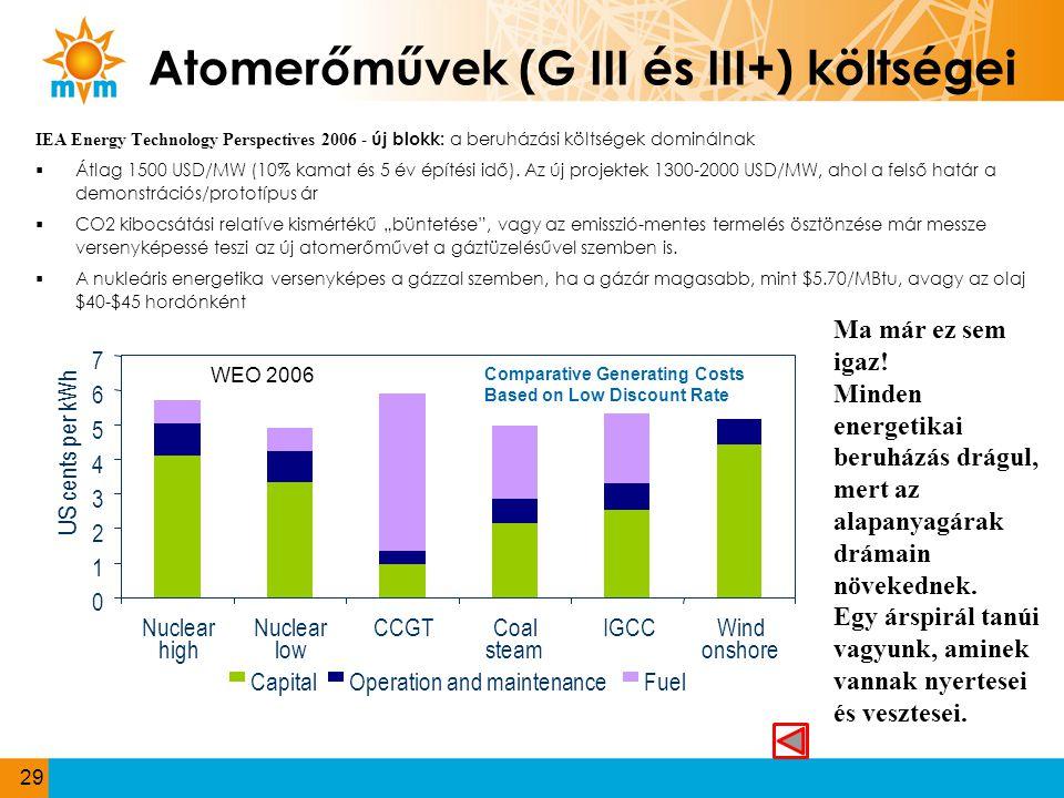 Atomerőművek (G III és III+) költségei IEA Energy Technology Perspectives 2006 - új blokk: a beruházási költségek dominálnak  Átlag 1500 USD/MW (10%
