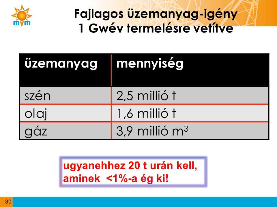 Fajlagos üzemanyag-igény 1 Gwév termelésre vetítve üzemanyagmennyiség szén2,5 millió t olaj1,6 millió t gáz3,9 millió m 3 30 ugyanehhez 20 t urán kell