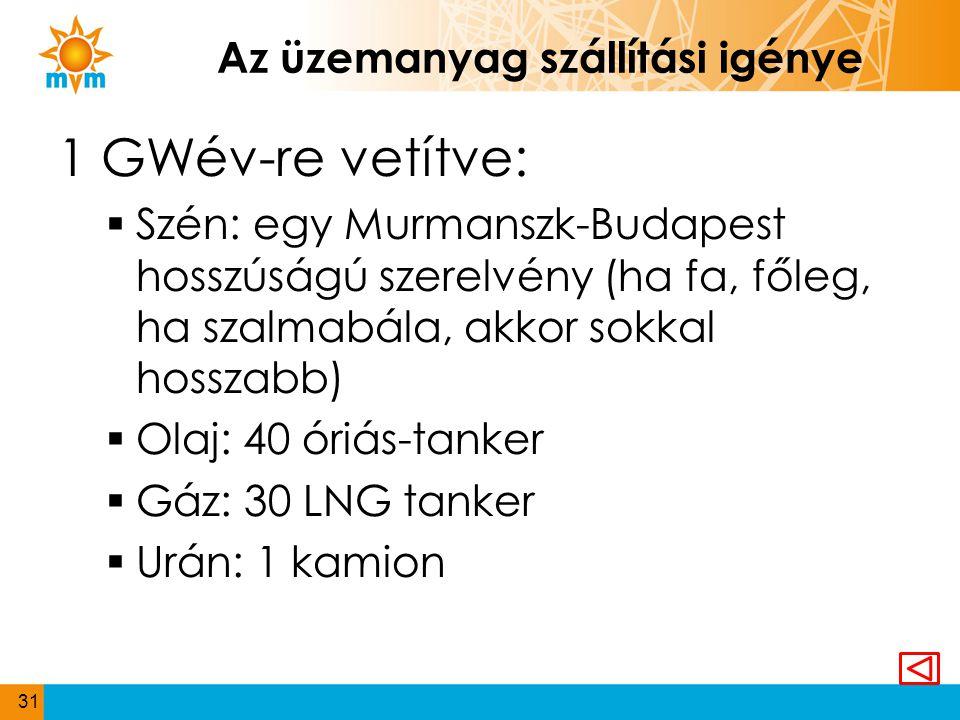 Az üzemanyag szállítási igénye 1 GWév-re vetítve:  Szén: egy Murmanszk-Budapest hosszúságú szerelvény (ha fa, főleg, ha szalmabála, akkor sokkal hoss