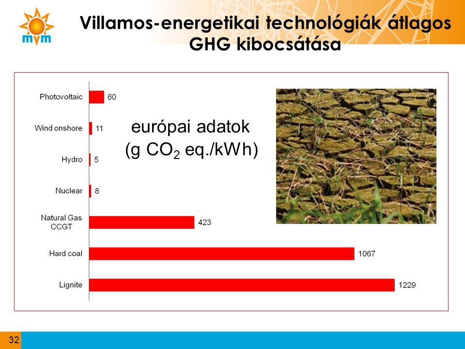 Villamos-energetikai technológiák átlagos GHG kibocsátása európai adatok (g CO 2 eq./kWh) 32