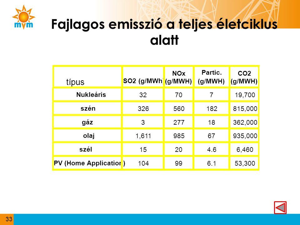 Fajlagos emisszió a teljes életciklus alatt 33